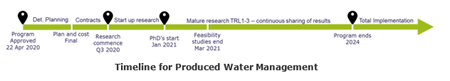 Produced Water Management Timeline